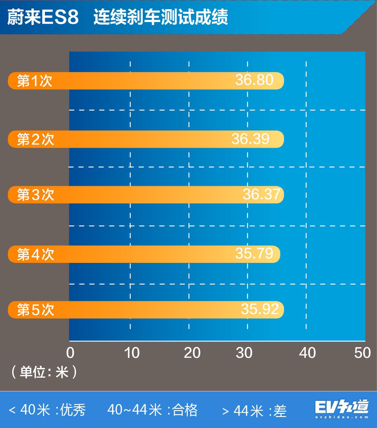 快的不仅是提速 充电也吓人 测蔚来ES8