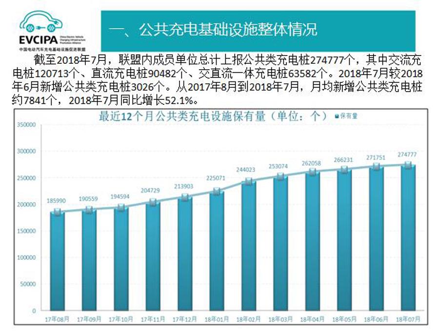纯电动占新能源汽车总量75% 解析7月销量数据