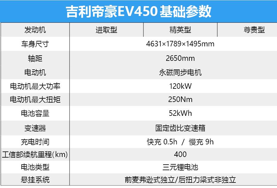 只买对的不买贵的 吉利帝豪EV450究竟哪个配置好