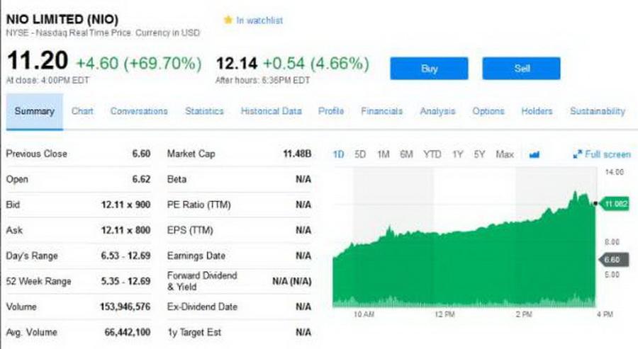 蔚来上市次日股价爆涨75% 市值已达119亿美元