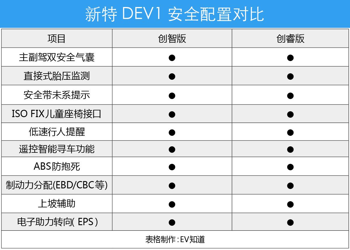 首推创睿版  新特 DEV1购车手册