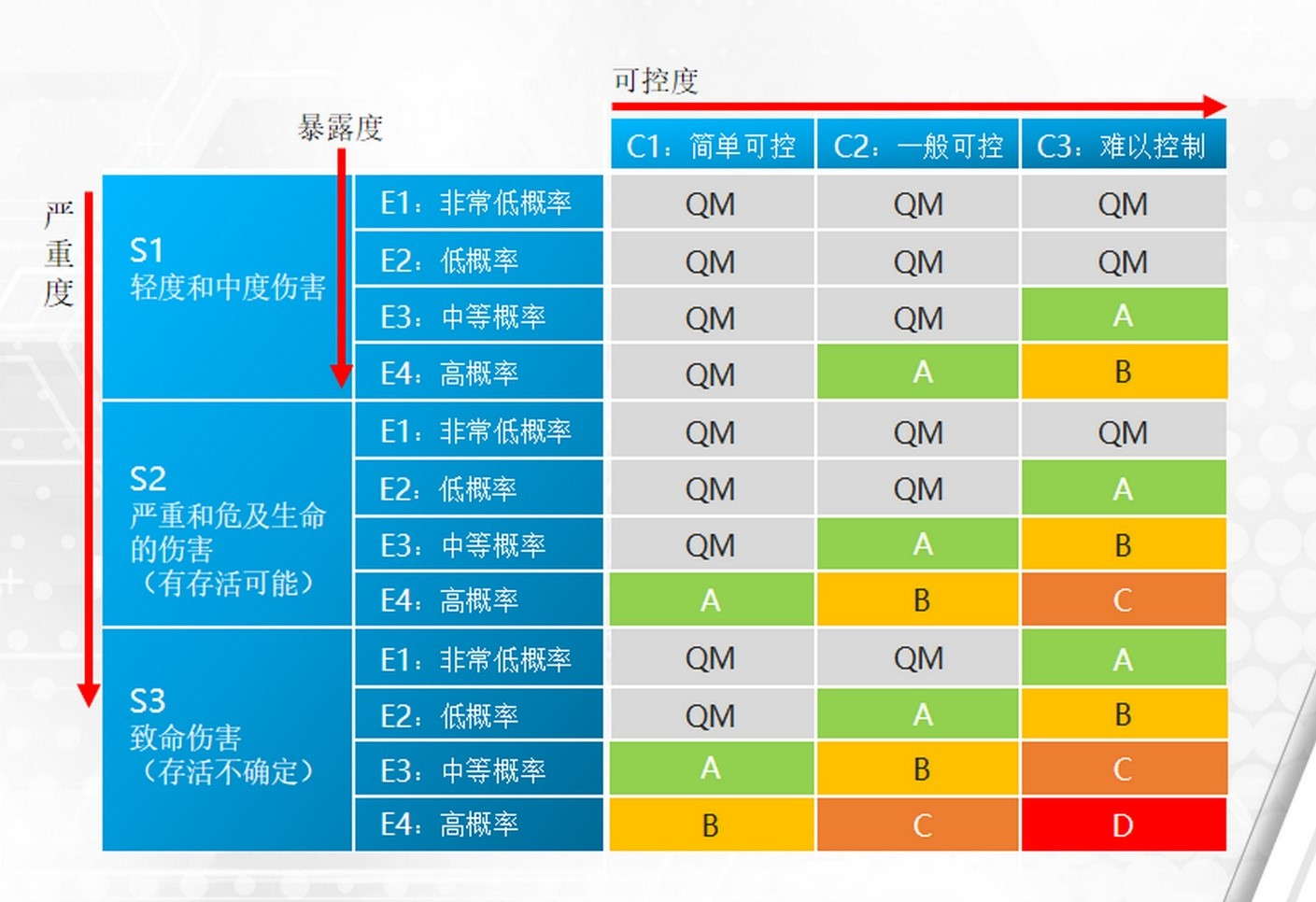 大V公开课| 电动安全一直强调的ASIL D是什么?