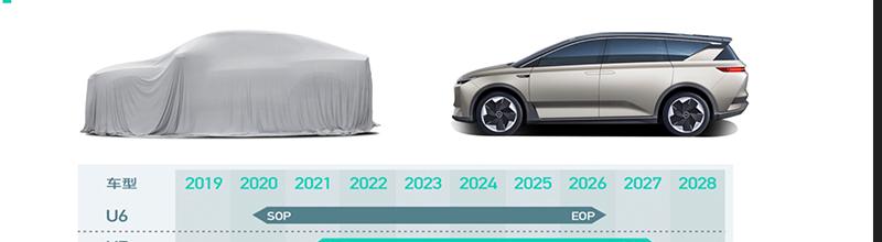 定位跨界SUV車型 愛馳U6或于明年北京車展發布