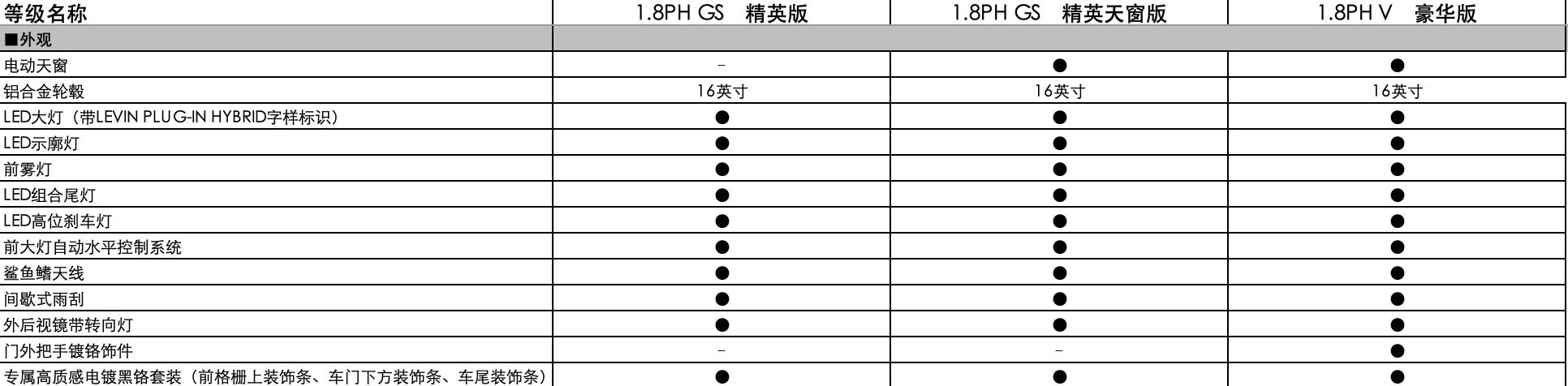 曝广汽丰田雷凌双擎E+配置信息 有望3月份上市