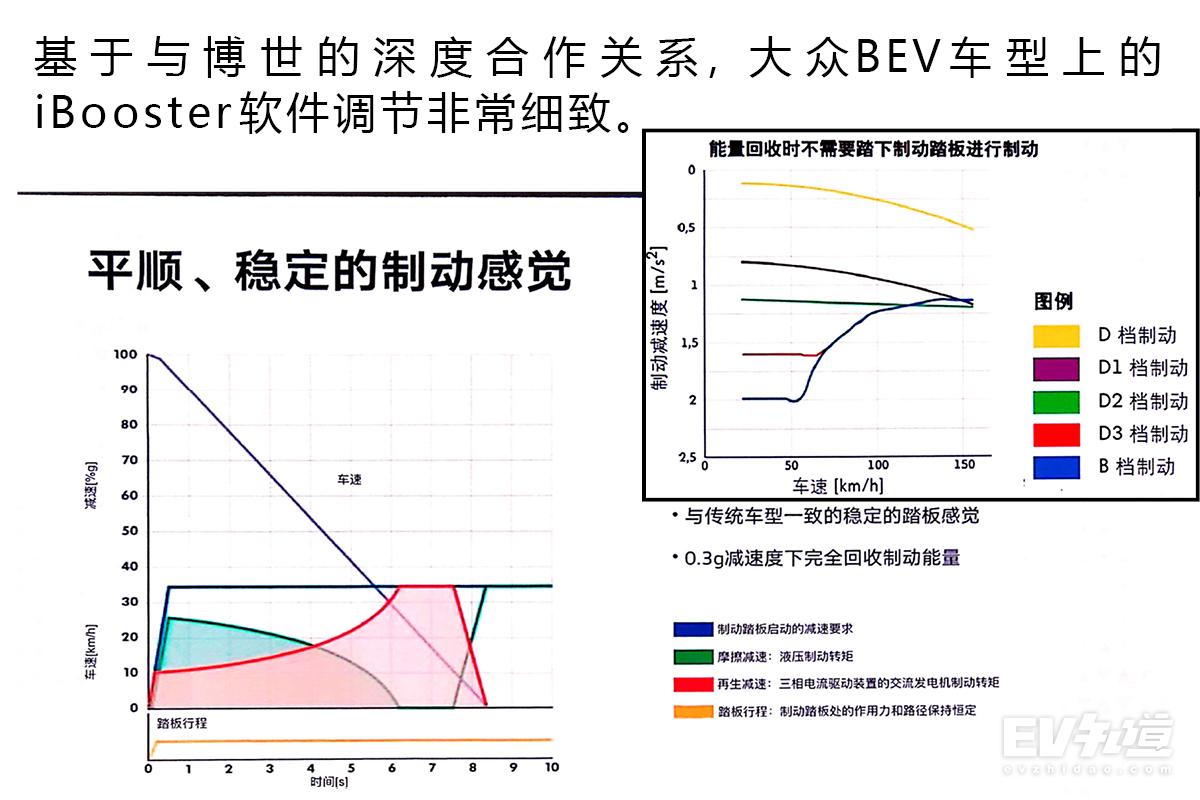够用也许才是最适合的 大众BEV技术特点浅析
