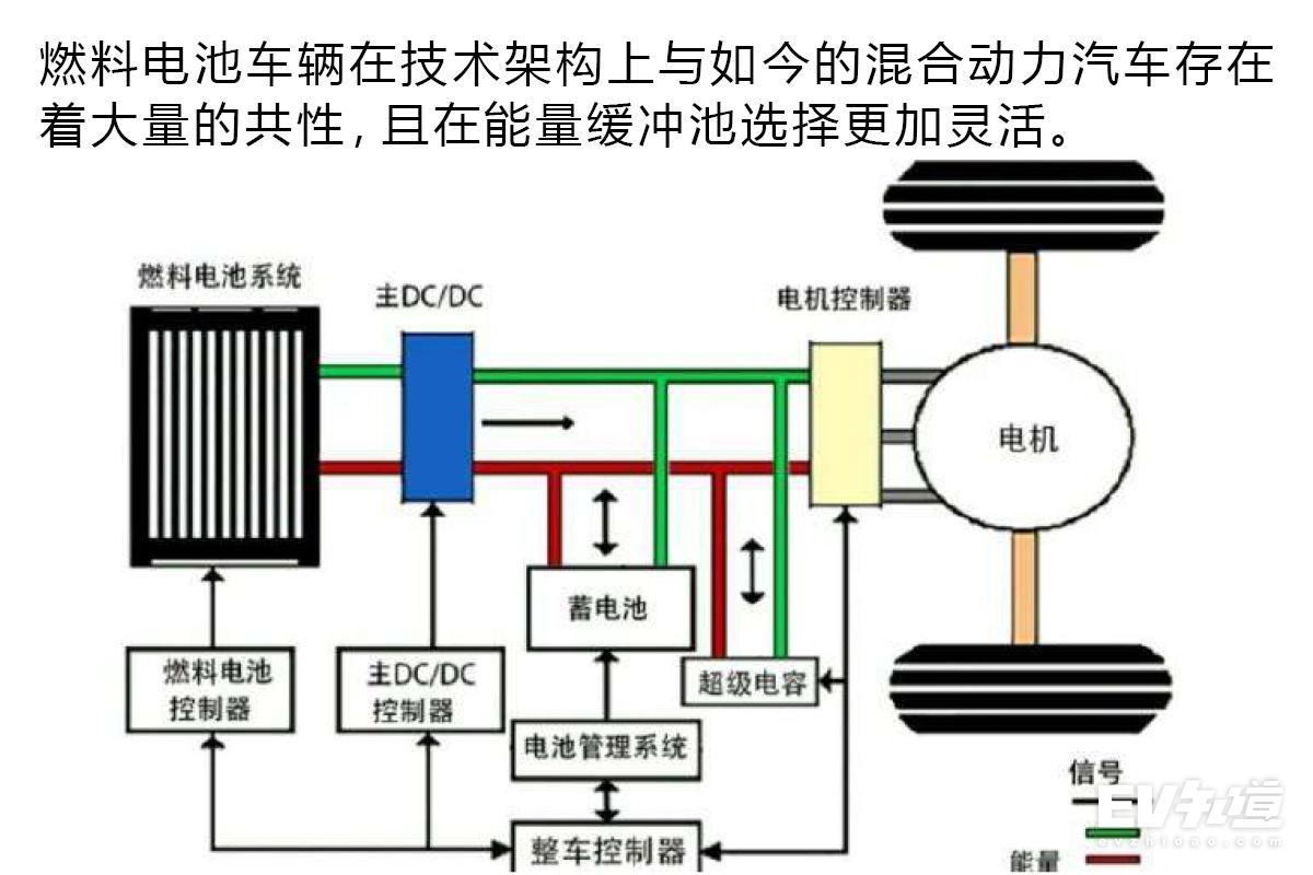 新能源汽车的新支点 氢燃料电池热度解读