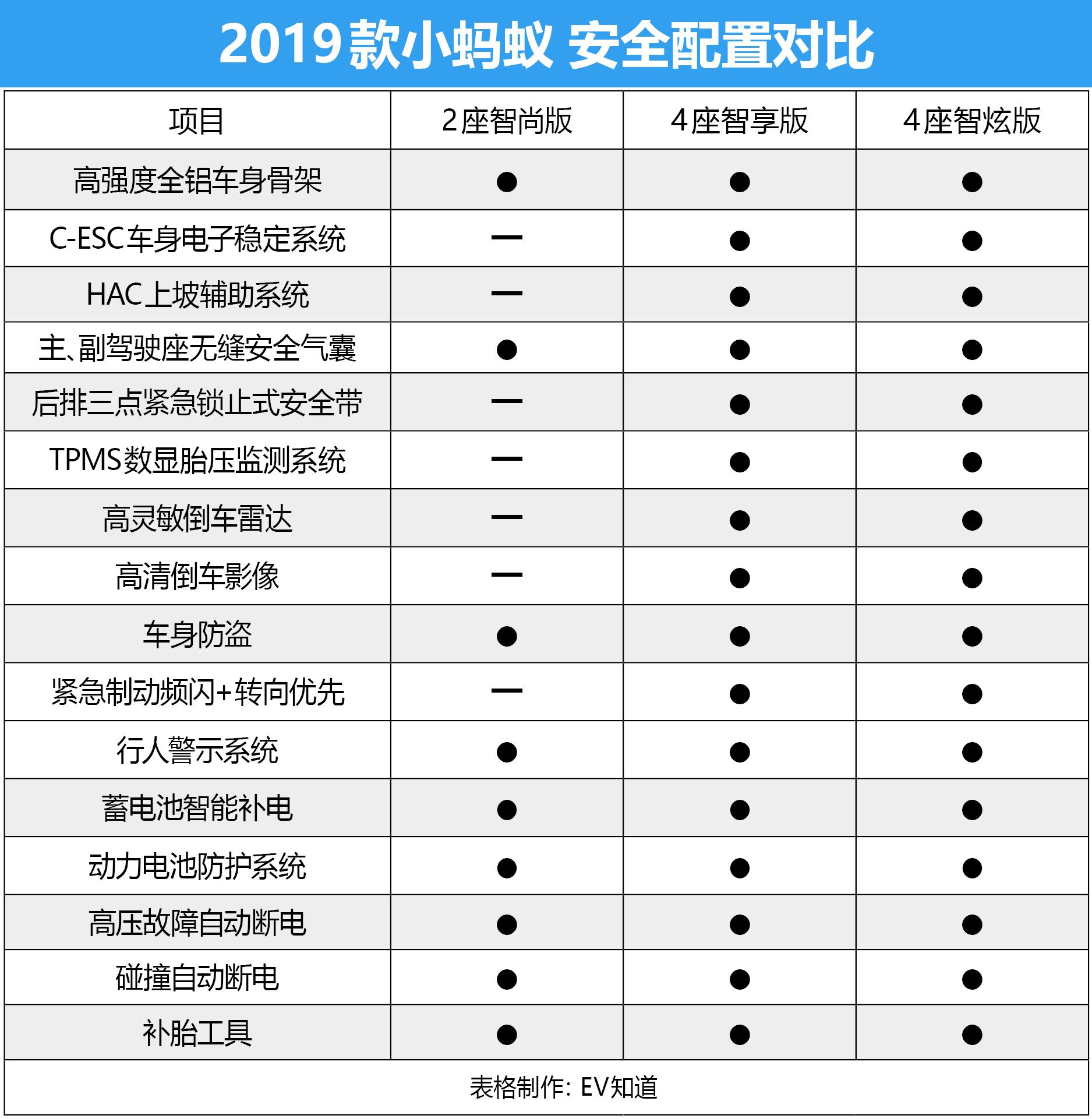 推薦4座智炫版 2019款小螞蟻購車手冊