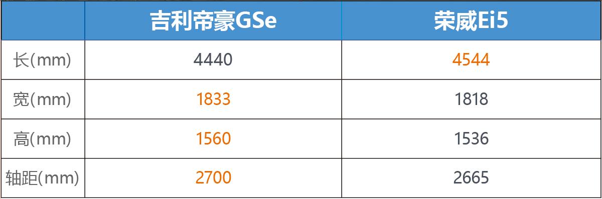 谁能打动挑剔的女司机 帝豪GSe对比荣威Ei5