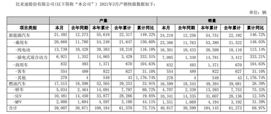 新能源同比增长146.72% 比亚迪公布3月销量情况