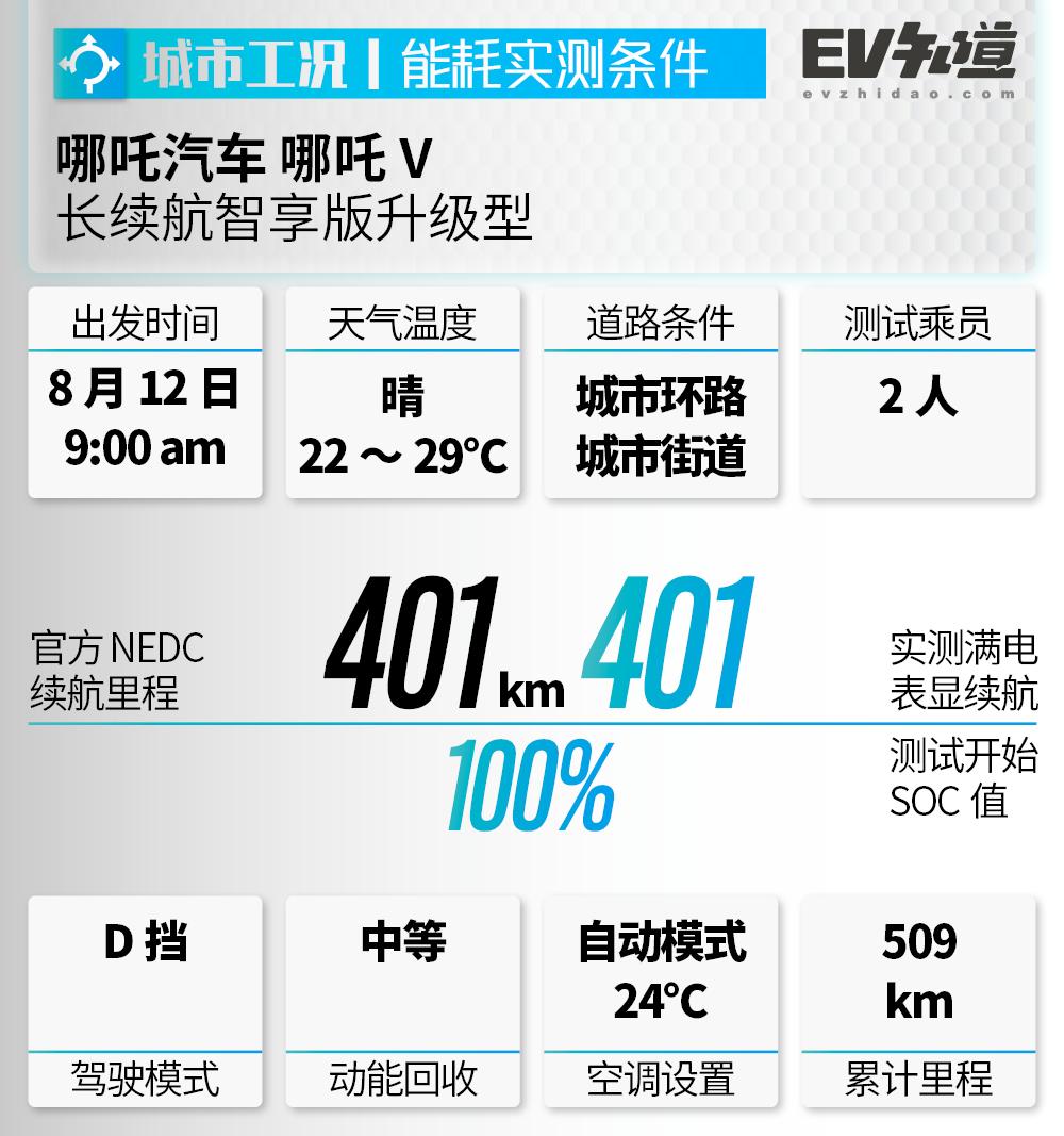 實測百公里電耗低至11.9千瓦時,哪吒V續航測試,究竟能跑多遠?