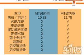 MT致尚型性价比高 2015款三菱翼神购车手册