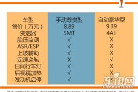 自动豪华型受青睐 2015款长安CS35购车手册