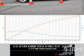 具备标杆潜质 车讯网深度测试启辰晨风EV