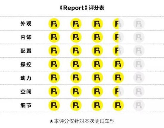 宝沃BX7车型最新价格变化报价售全国