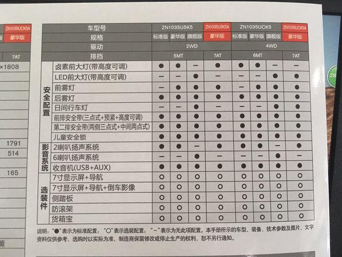 日产纳瓦拉车型配置曝光 或6月正式上市