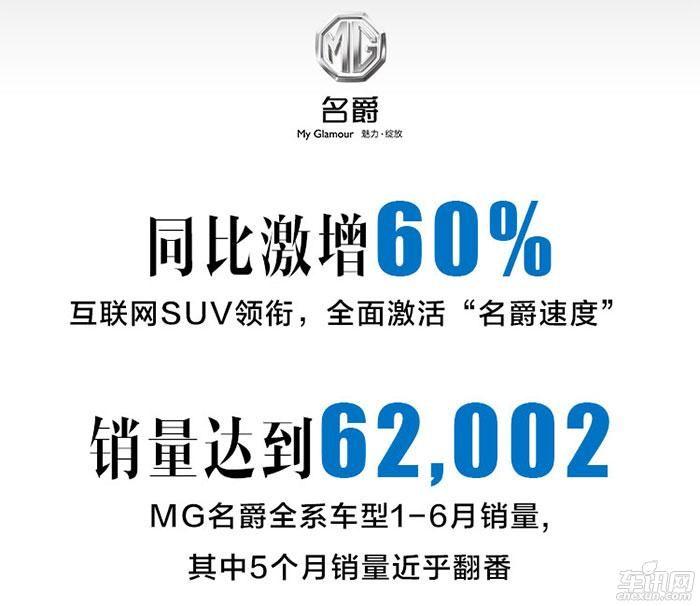 同比增长113% 上汽乘用车创车企最快增速