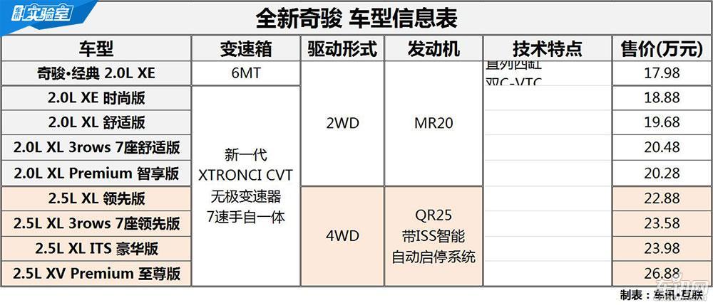 全新奇骏PK CR-V 两款技术宅SUV实力互怼