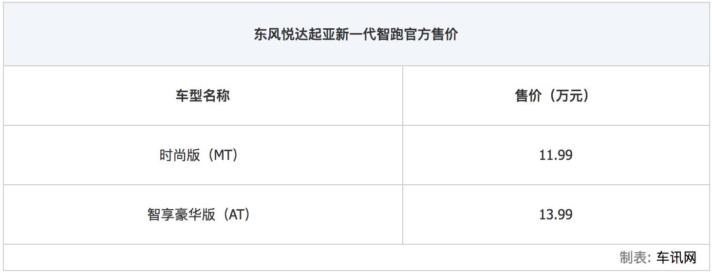 售11.99万-13.99万元 起亚新一代智跑上市_车讯网chexun.com-车讯网
