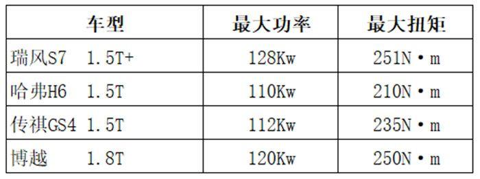 超级动力怎样炼成?瑞风S7超级版多30牛米