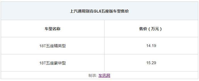上汽通用别克GL6五座版上市 14.19万元起售