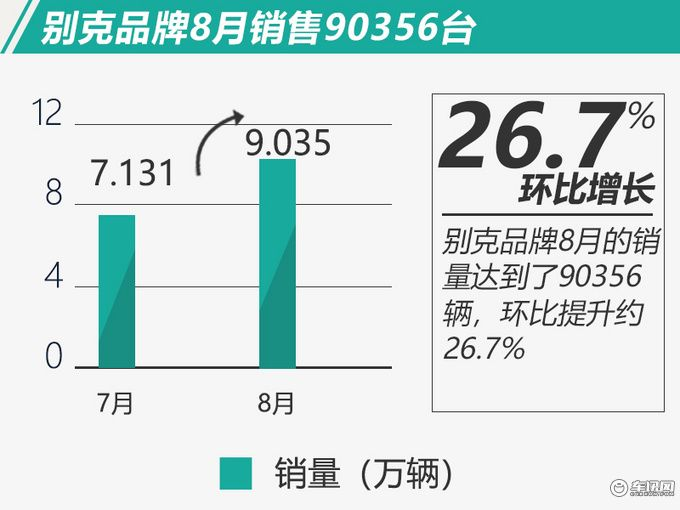 凭实力说话 别克品牌8月销量环比增长26.7%