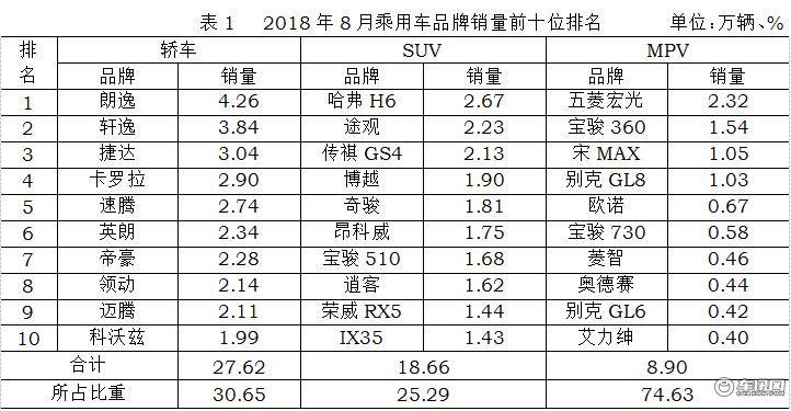 8月SUV销量TOP10:哈弗H6第一/ix35重回前十