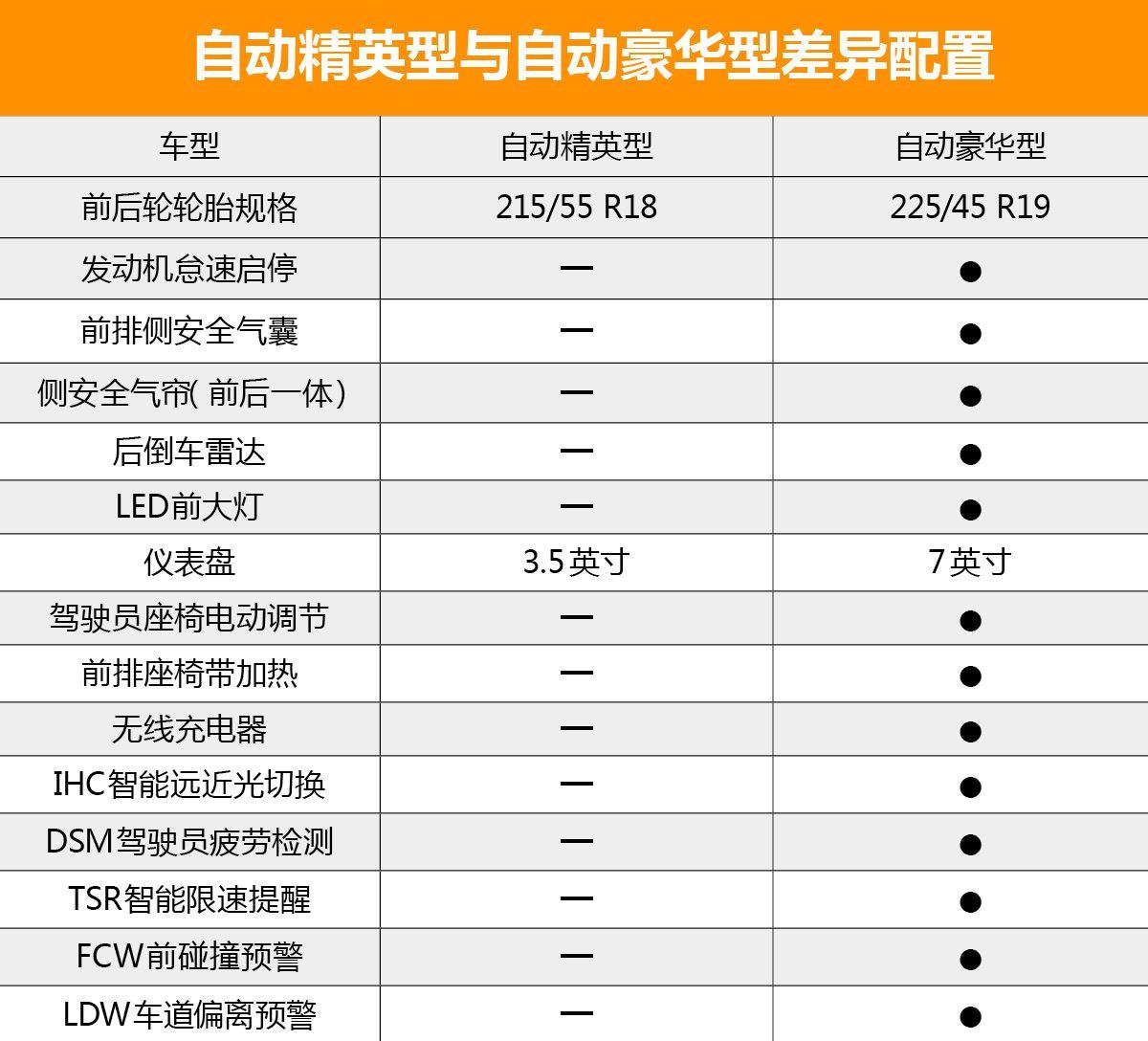 首推自动精英版 天津一汽骏派D80购车手册