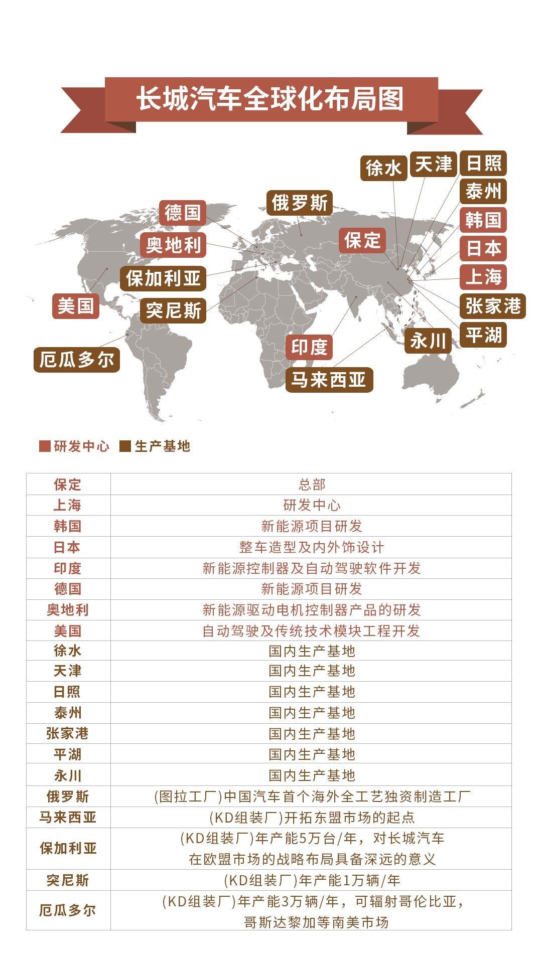 长城汽车发展史 中国汽车工业的崛起之路