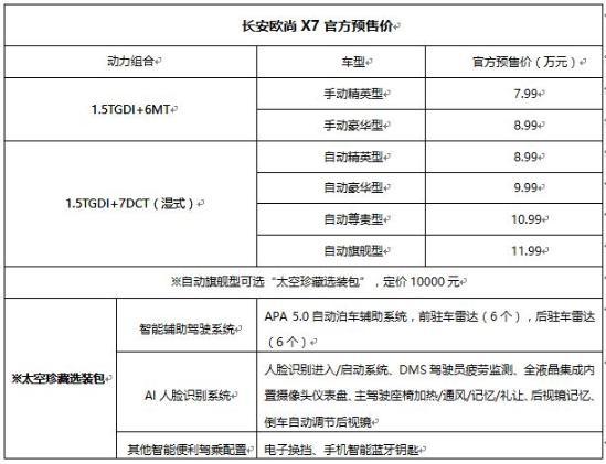 终身保养、维修免费!长安欧尚X7 7.99万起售价有利润吗?
