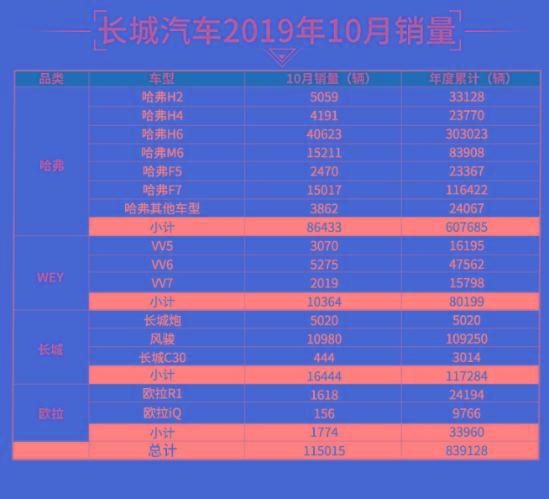 成为中国皮卡市场的引领者