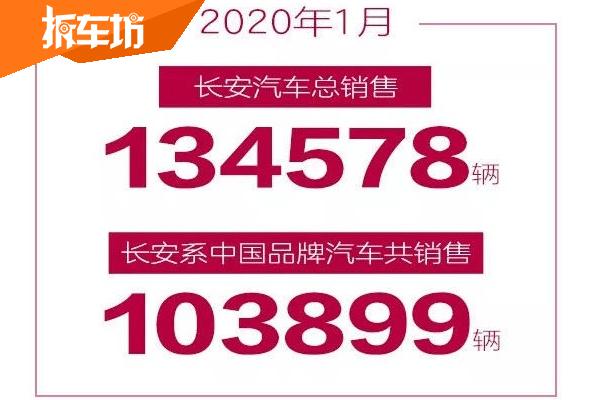 长安汽车开门红:中国品牌乘用车1月销量同比增长1.8%
