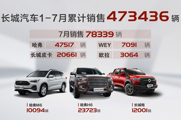長城汽車7月份銷售新車7.8萬輛 同比增長30%