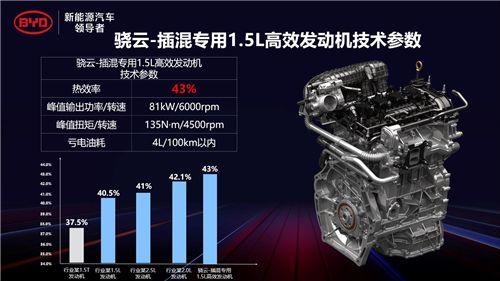比亚迪DM-i超级混动初亮剑,发动机热效率43%创全球最高