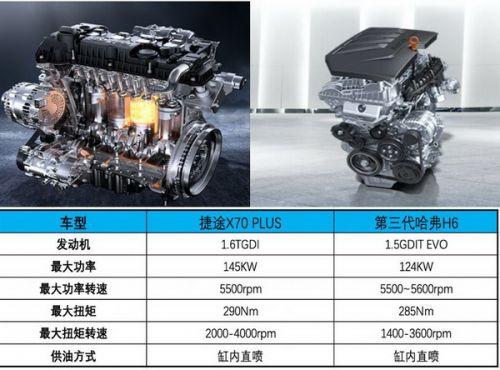 10万元左右要选靠谱发动机?看看这两款热销车型