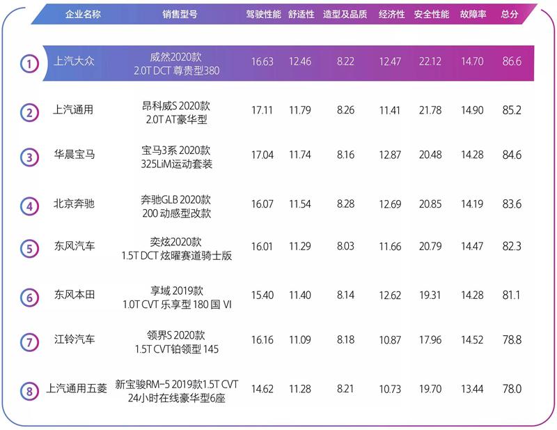 中国澳门葡京消费者满意度研究与评价成绩公布 威然第一名