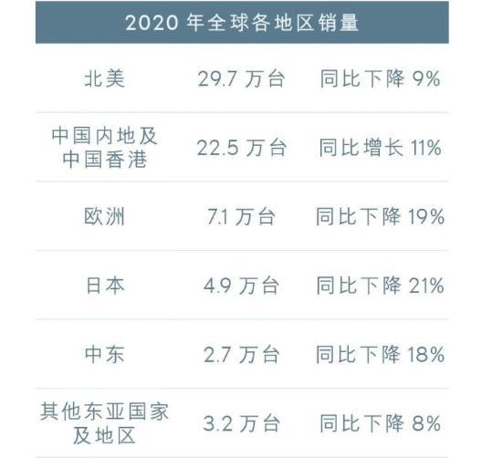 """国内十大最畅销进口车:雷克萨斯""""霸榜"""",奔驰S级输给宝马7系"""