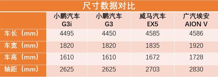 加i換臉 小鵬G3i正式上市,頂配價格下調1.4萬,值得買嗎?