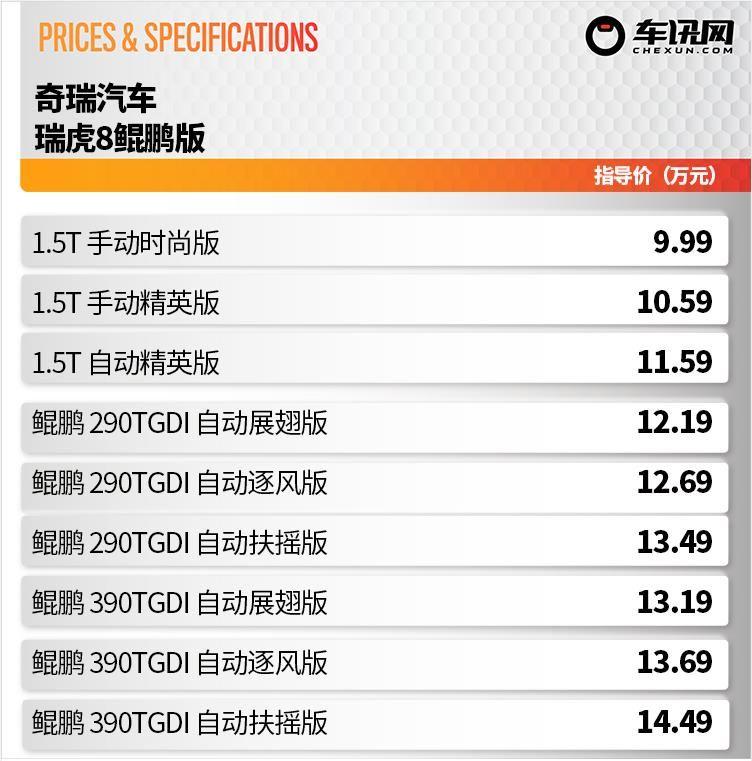 9.99万起售,新增2.0T鲲鹏动力,新款瑞虎8鲲鹏版上市